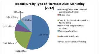 cost of prescription drugs picture 5