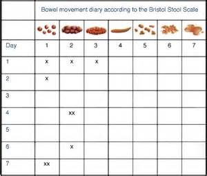 cause for oval shaped bowel movements picture 5