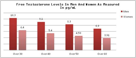 free testosterone levels by age pg/ml picture 7