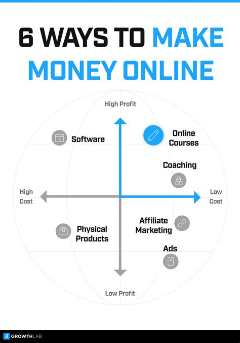 best online business to start picture 11