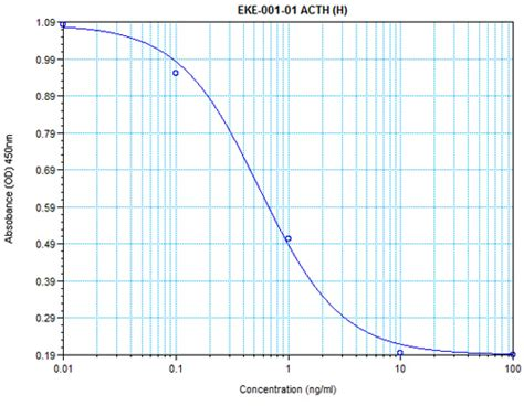 acth echinacea abstract hormone picture 9