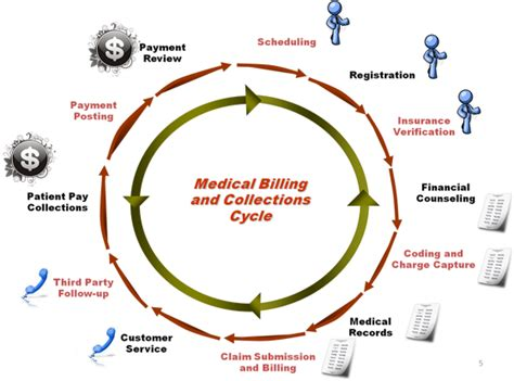how to establish your home medical billing and coding business picture 6