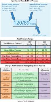 Blood pressure charts picture 15