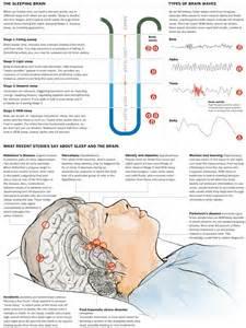 sleep depravation study picture 1