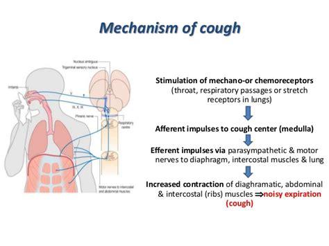 cough suppressents picture 1