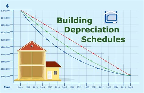 depreciation business use of home picture 2