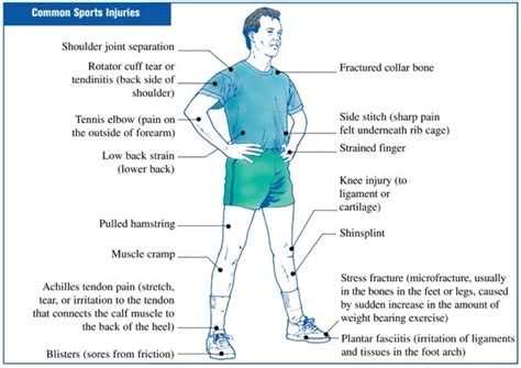 care for muscle tares and sprains picture 4