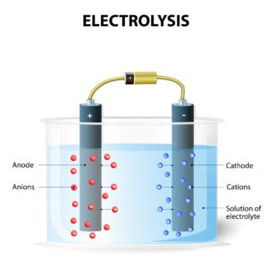 electrolysis picture 3