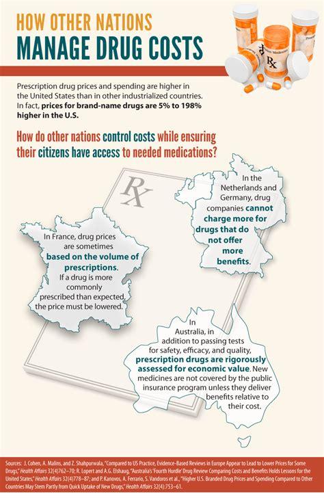 controlling prescription drug costs picture 2