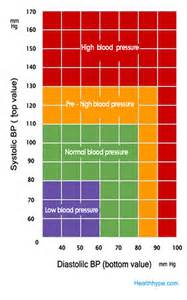 blood pressure men picture 22