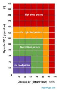 acceptable range for blood pressure picture 21