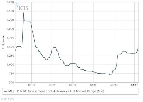pernis enlagement price in mtata 2017 picture 15