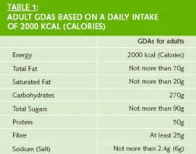 ada diet average daily allowance picture 1