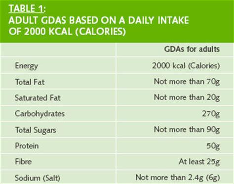 ada diet average daily allowance picture 2