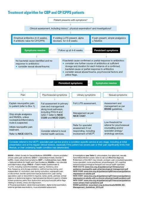 anti bacterial oxidant prostatitis treatment picture 17
