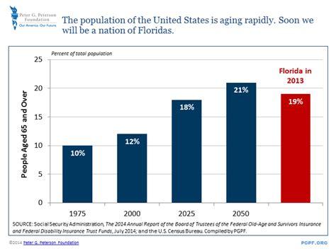 2014 census report aging picture 2
