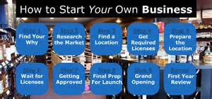 how to start a business in your own picture 1