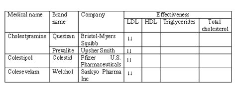 List of cholesterol medication picture 15