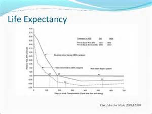 life expectancy of liver transplant patients picture 1