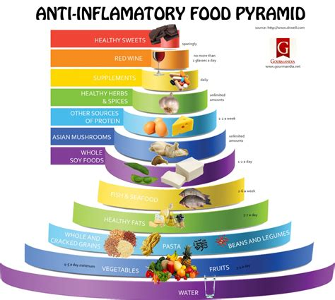 anti inflamatory diet picture 11