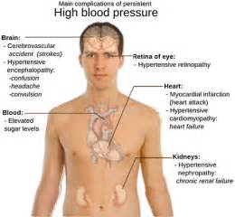 What do you when blood pressure is very picture 15