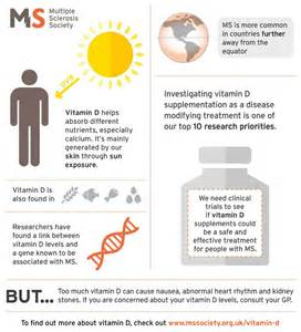 alteril and multiple sclerosis picture 1