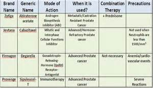 Prostate cancer drugs picture 11