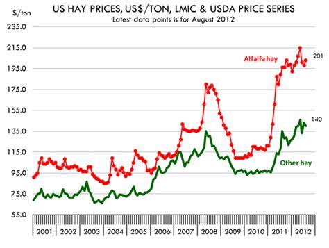 alfalfa prices picture 2