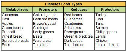 diabetic example diets picture 9