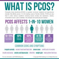 pcos and picture 1