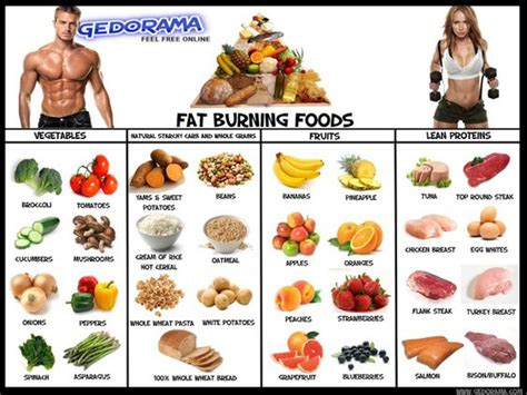 Fat burning food picture 5