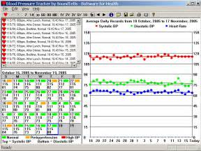 What are good blood pressure readings picture 5