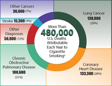 statistics about death from secondhand smoke picture 4