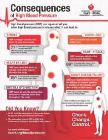 Risks of high blood pressure picture 2