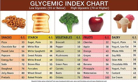 glycemic index for acai berries picture 9