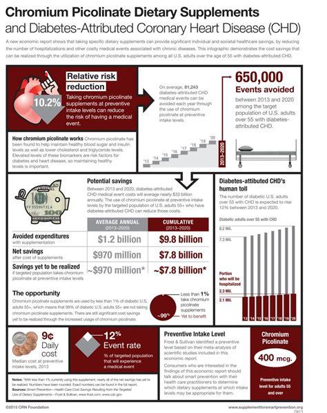 chromium picolinate health benefits picture 5