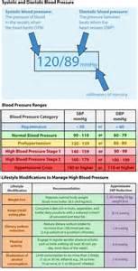 blood pressure ranges picture 6