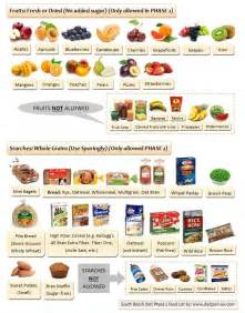 south beach diet for teenagers picture 3