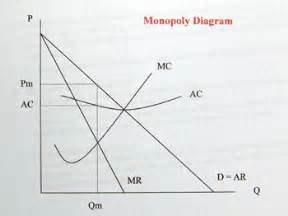 total revenue curve under monopoly picture 13