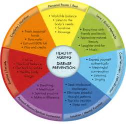 health of ageing picture 19