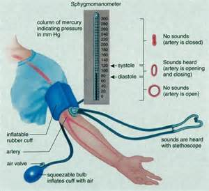 Photos of blood pressure tests picture 1