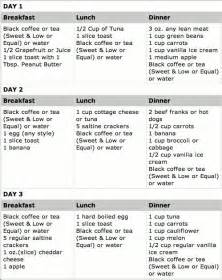 3 day diet picture 2