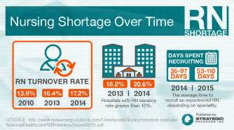 nursing shortage and aging population picture 5