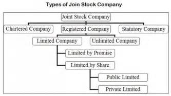 joint stock company picture 5