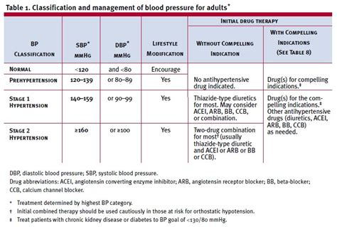 Blood pressure requirements picture 13
