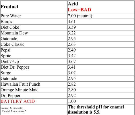 acidity in diet soft drinks picture 3