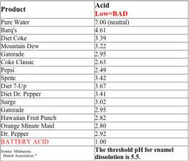 acidity in diet soft drinks picture 5