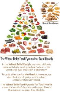 wheat belly diet food list picture 5