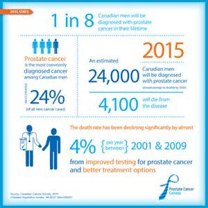 prostate cancer information picture 3