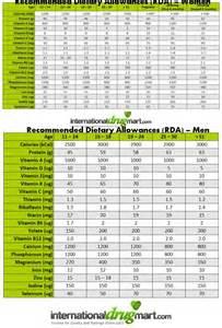 ada diet average daily allowance picture 17